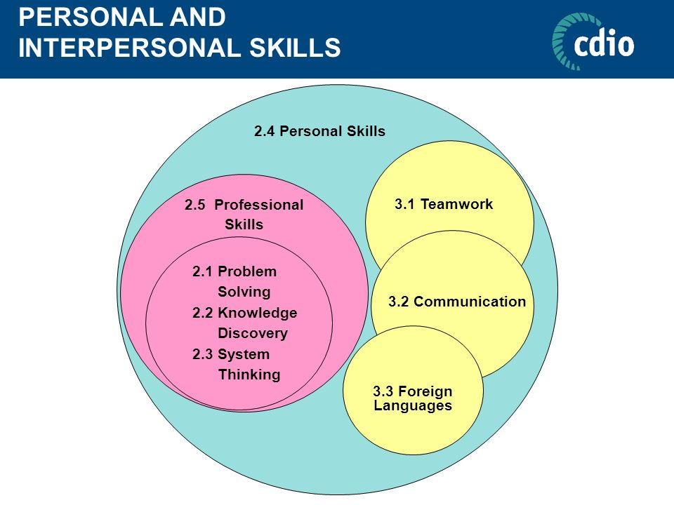 personal and interpersonal skills