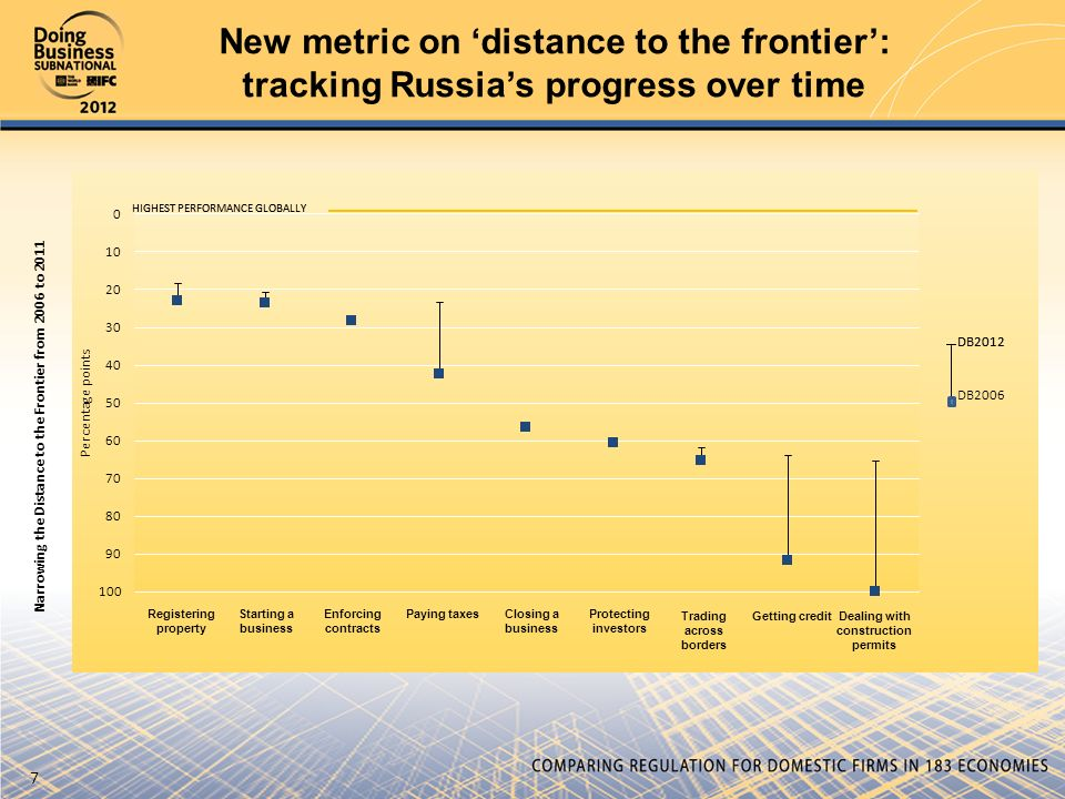 Distance learning the new frontier in