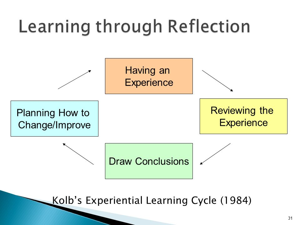 Experiential Learning (Kolb)