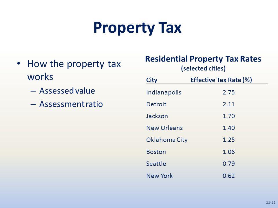 Boston Property Tax Rate