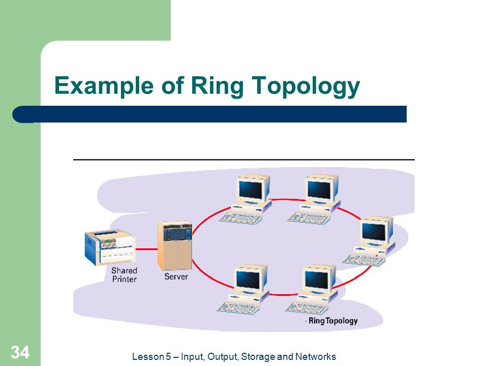 Example of Ring Topology