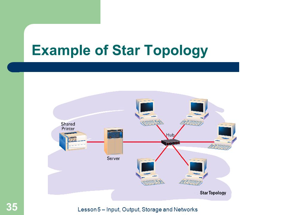 Example of Star Topology