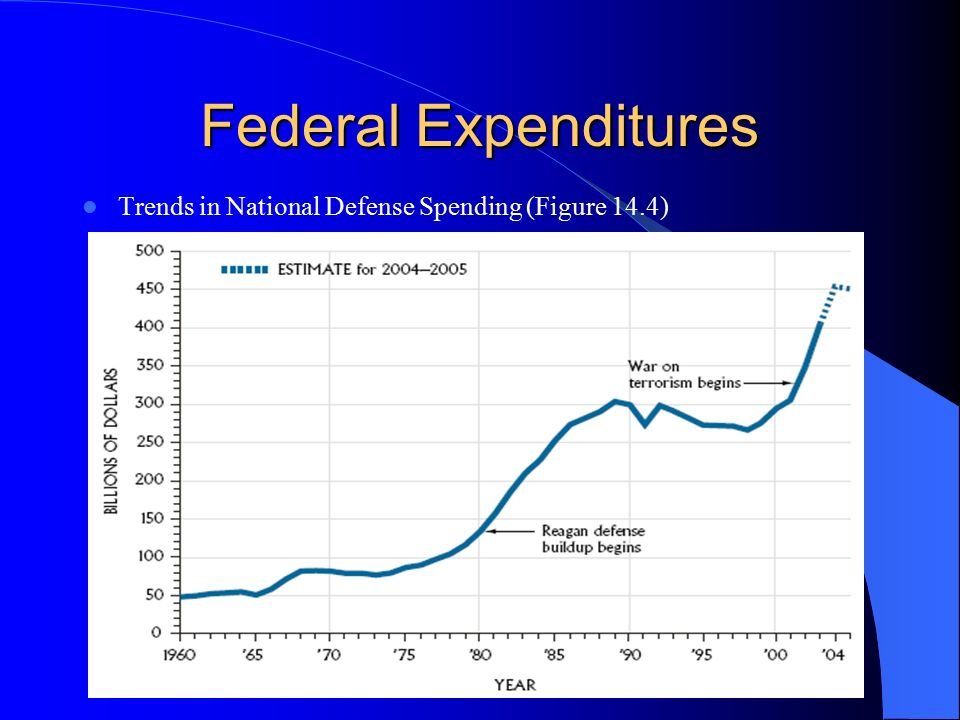 Federal Expenditures Trends in National Defense Spending (Figure 14.4)