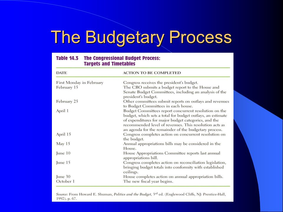 The Budgetary Process