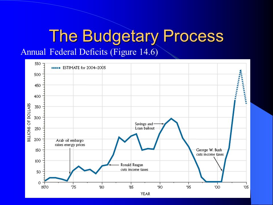 The Budgetary Process Annual Federal Deficits (Figure 14.6)