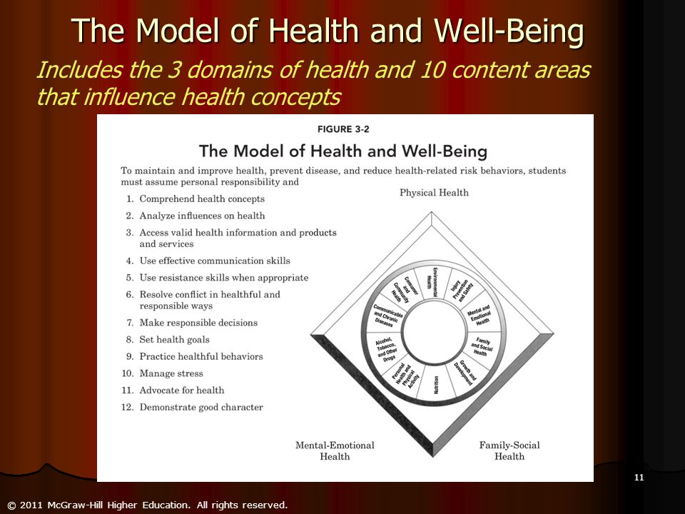 The Model of Health and Well-Being