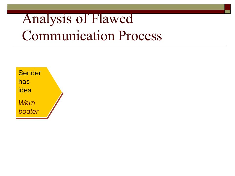 analysis of the communication process in kfc Pr communications process analysis paper mkt 438/public relations october 13, 2006 pr communications process analysis paper while communication to an organization's internal publics is extremely important to keep an organization running smoothly, communication with external public is critical to an organization's future and reputation the goal.
