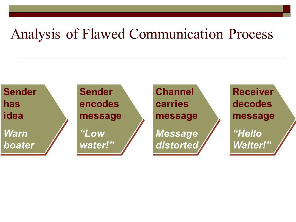 an analysis of mass communication process Start studying media literacy an understanding of the mass communication process through the development of critical-thinking tools-description, analysis.