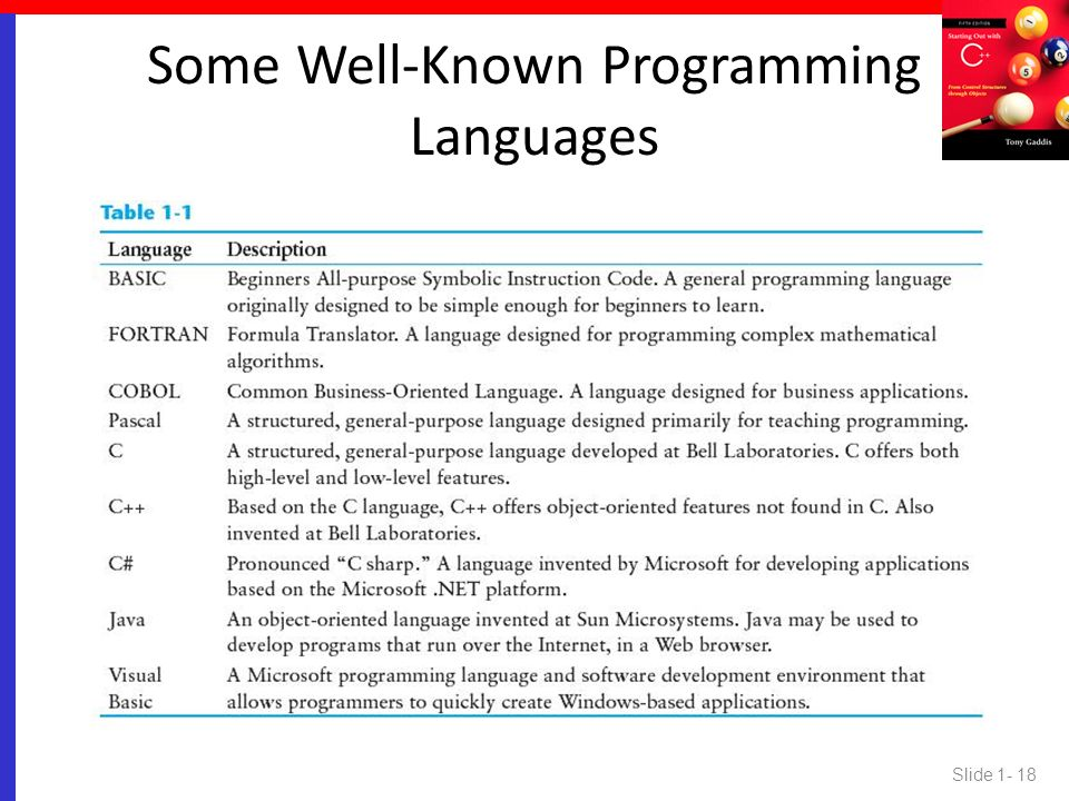 Some Well-Known Programming Languages