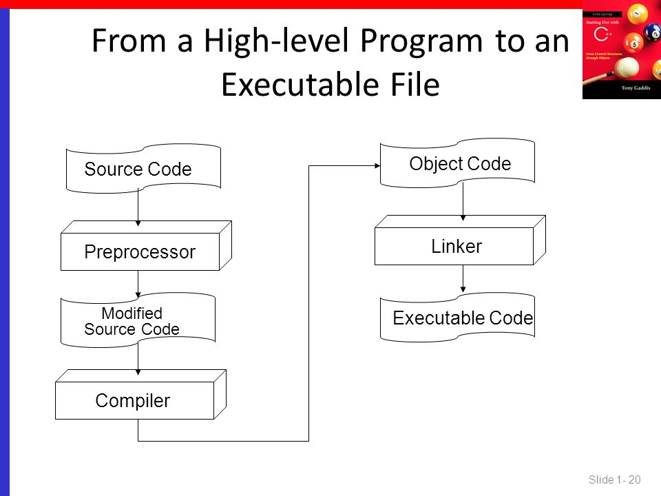 From a High-level Program to an Executable File