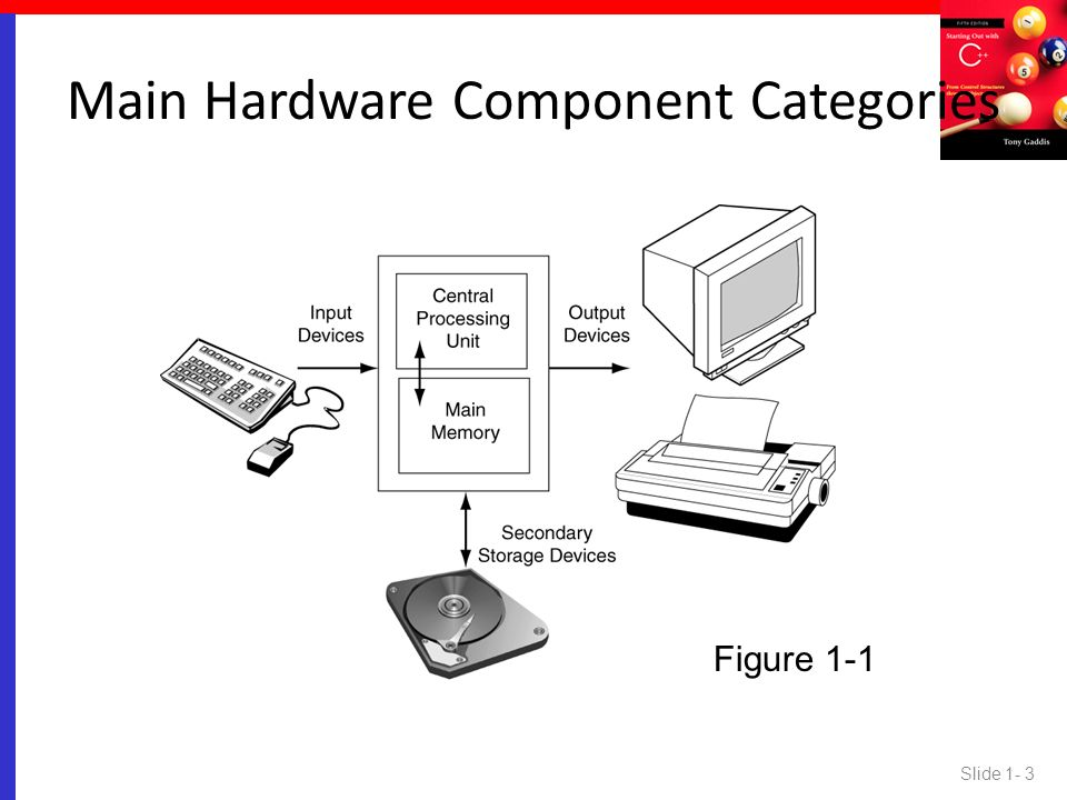 Main Hardware Component Categories
