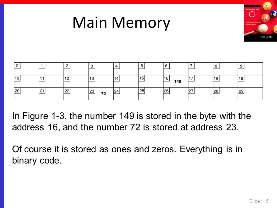 Main Memory In Figure 1-3, the number 149 is stored in the byte with the address 16, and the number 72 is stored at address 23.