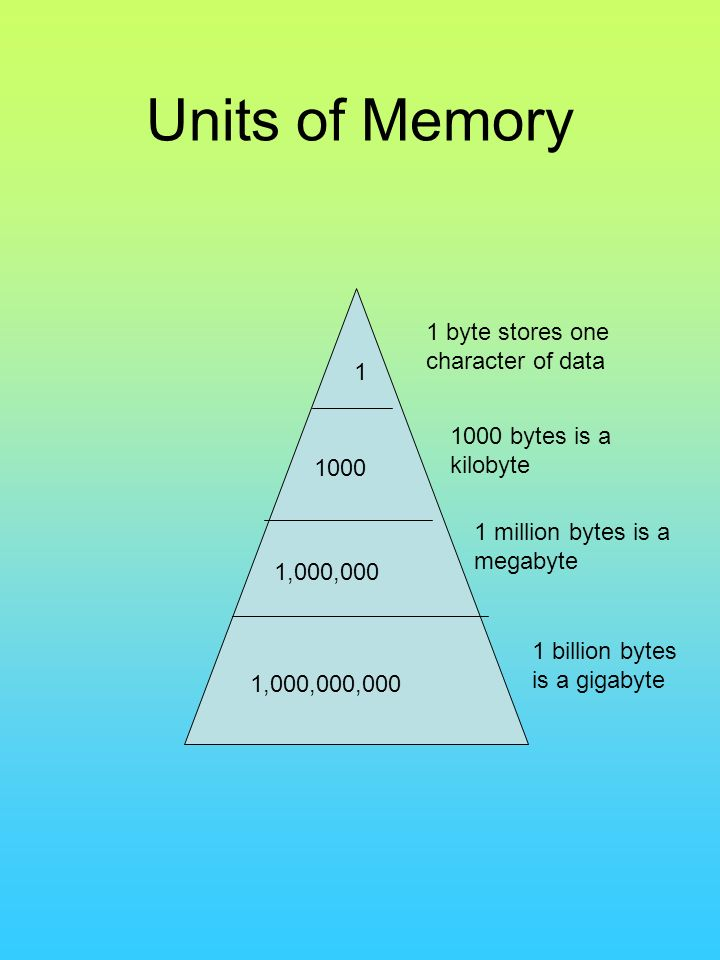 Units of Memory 1 byte stores one character of data 1