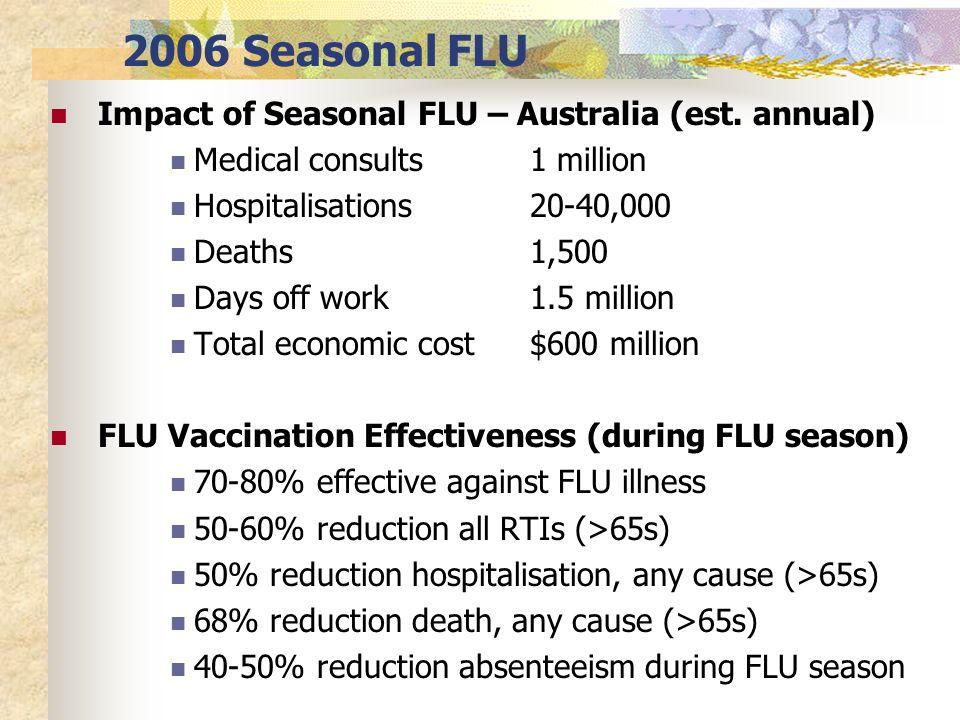 Flu season dates in Australia