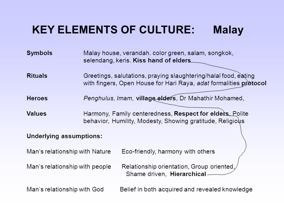 Elements of Culture | Basic Elements of Culture