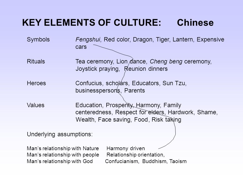 the elements of culture Culture is not confined to what we read in books, magazines, or newspapers it  can include many elements, such as lifestyle, religion, literature.