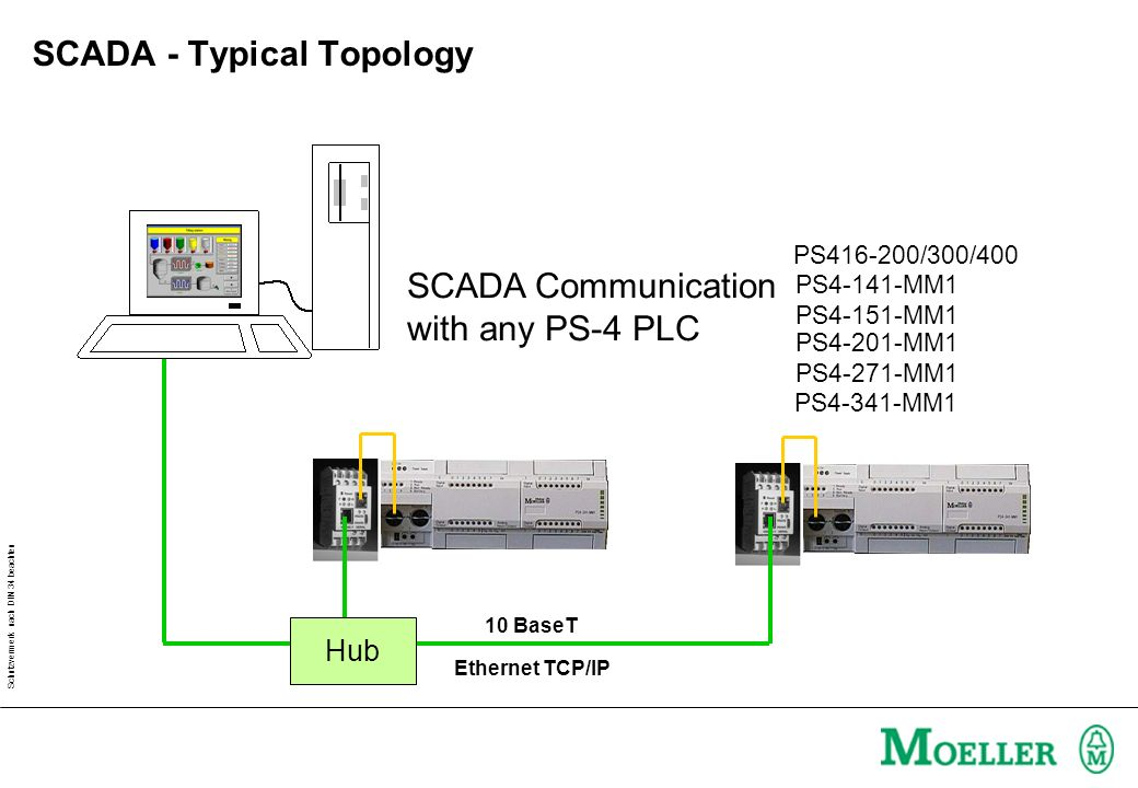 SCADA - Typical Topology