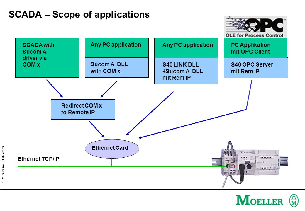 SCADA – Scope of applications