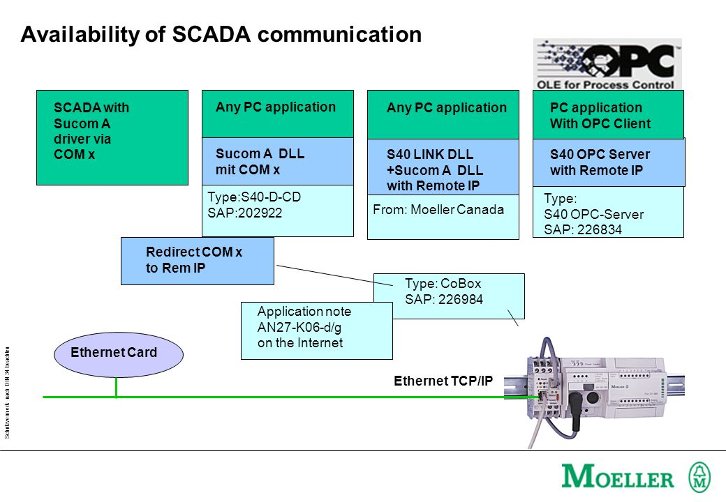 Availability of SCADA communication