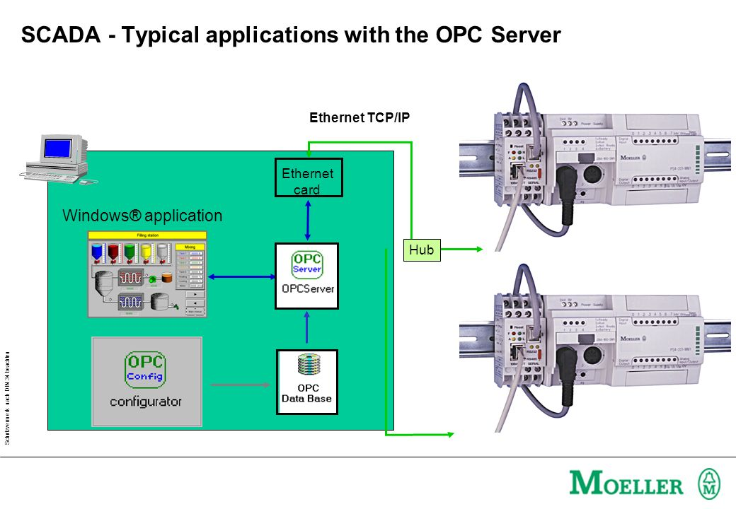SCADA - Typical applications with the OPC Server