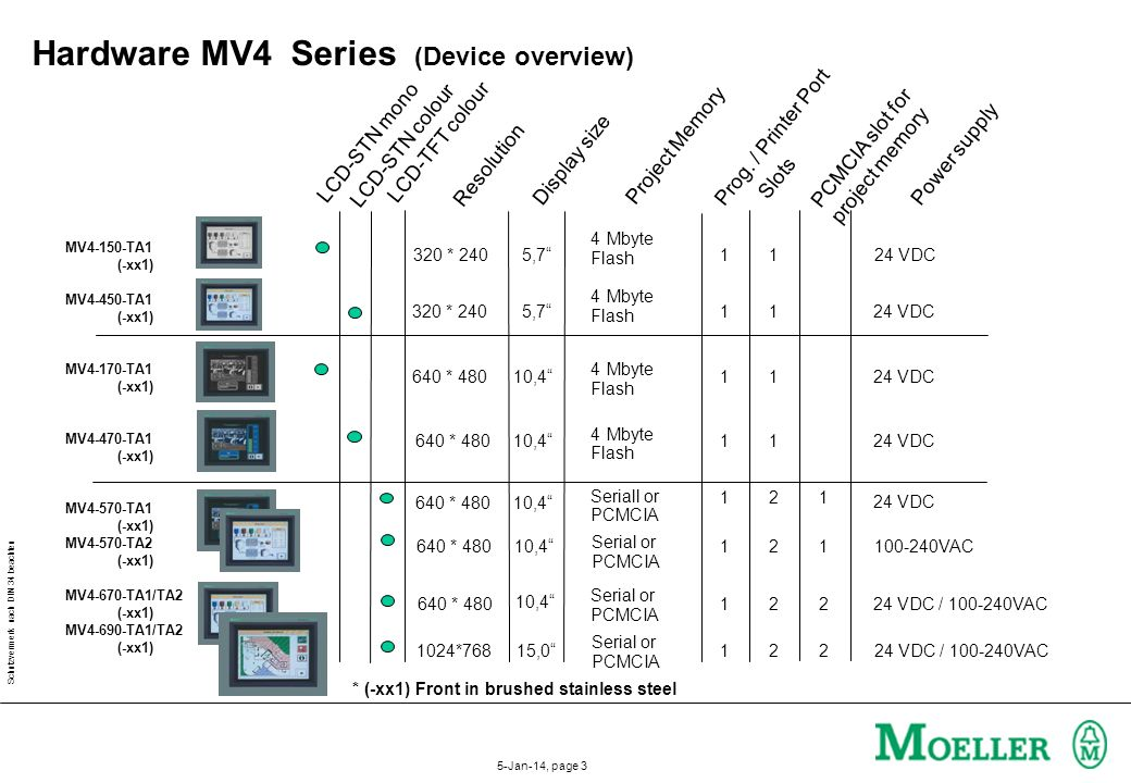 Hardware MV4 Series (Device overview)