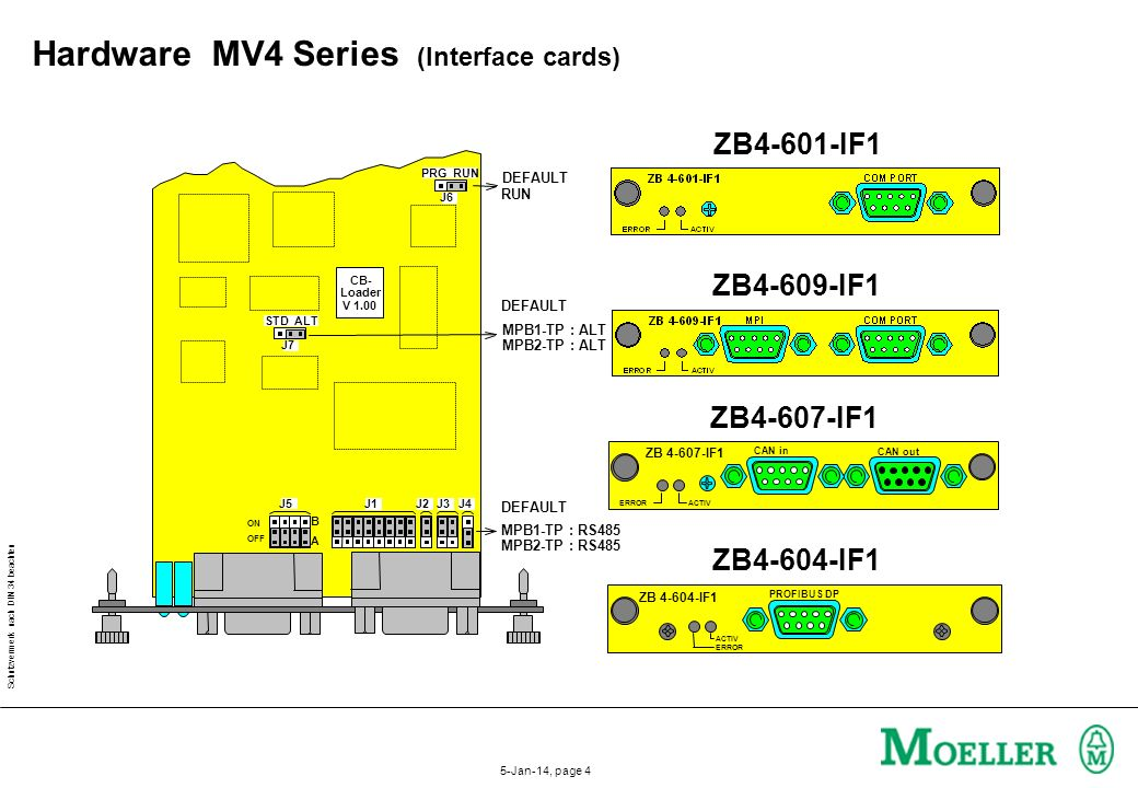Hardware MV4 Series (Interface cards)