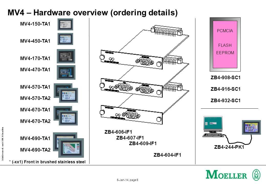 MV4 – Hardware overview (ordering details)