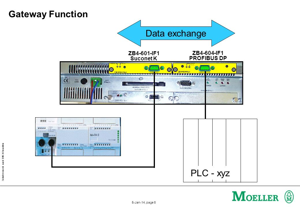 Gateway Function Data exchange PLC - xyz ZB4-601-IF1 ZB4-604-IF1