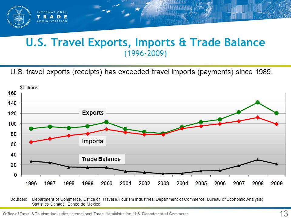 International travel to the u s recovering recovered - Bureau of economic analysis us department of commerce ...