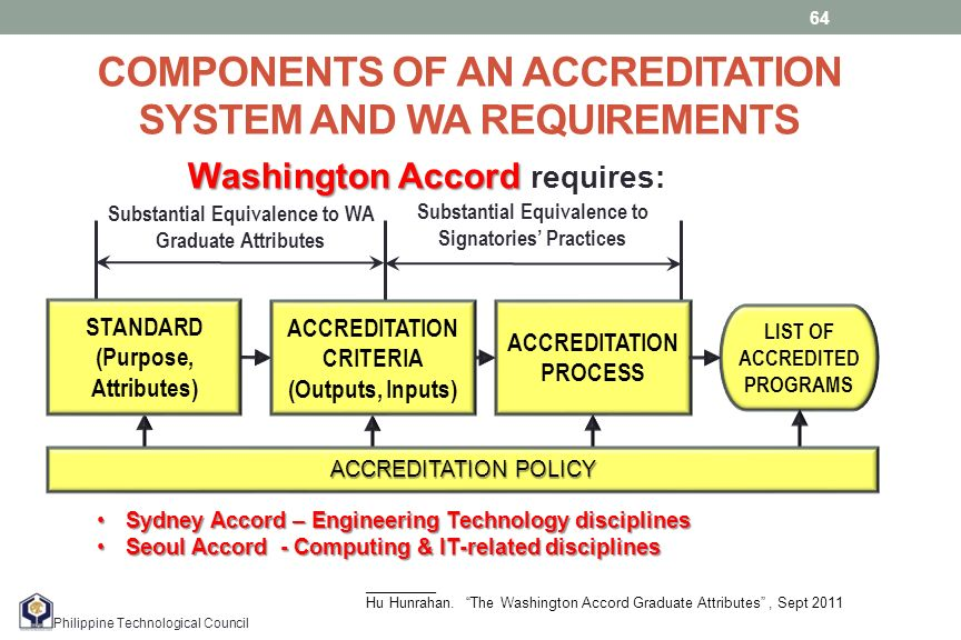 bfhi accreditation process and its relationship
