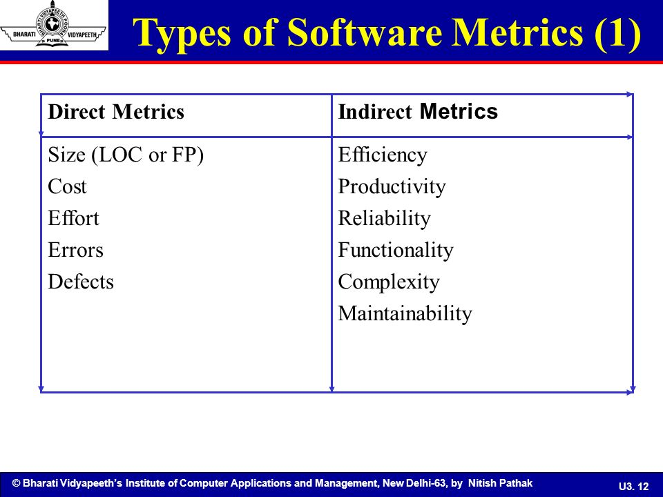 Software Metrics & Software Reliability UNIT III - ppt ...