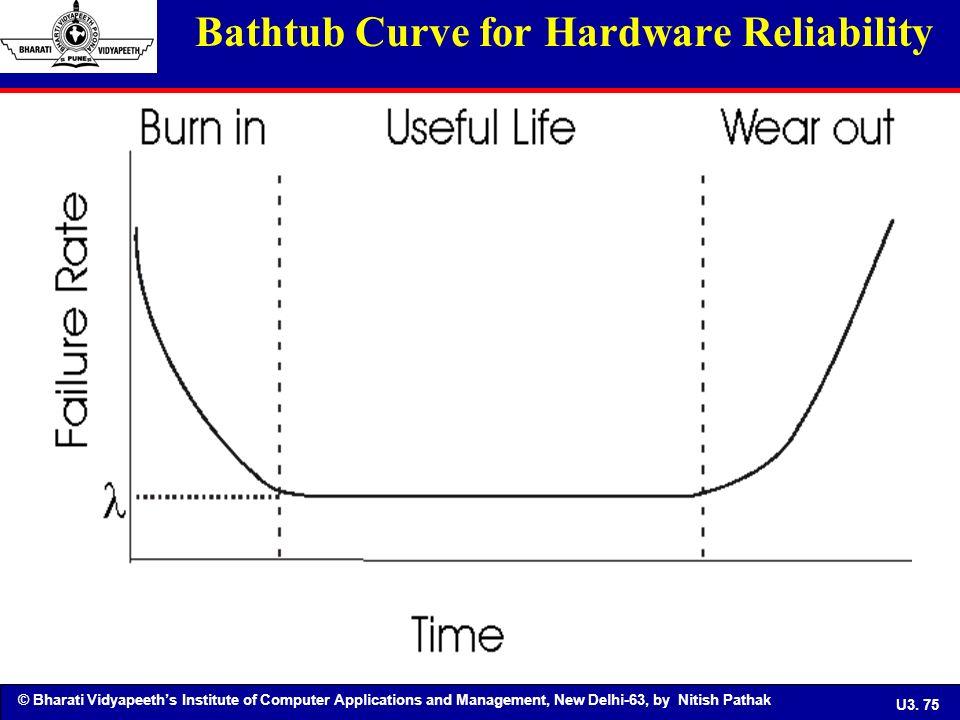 Reliability Bathtub Curve Ppt Equipment Efficiency