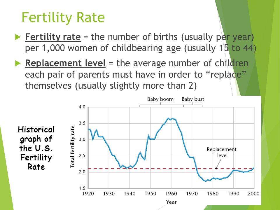 Historical graph of the U.S. Fertility Rate