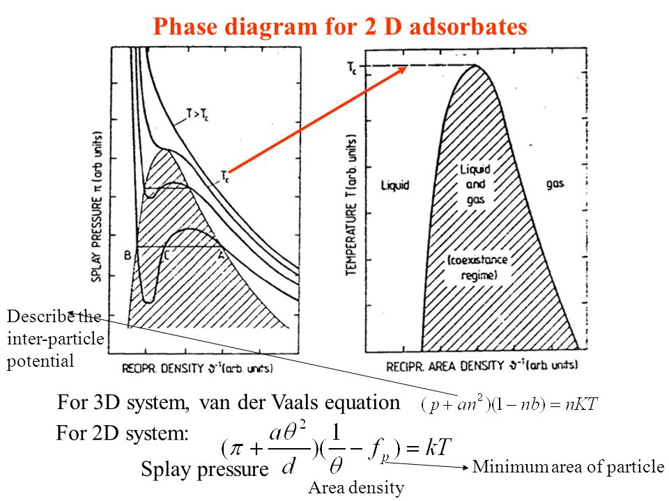 adsorption on the surface