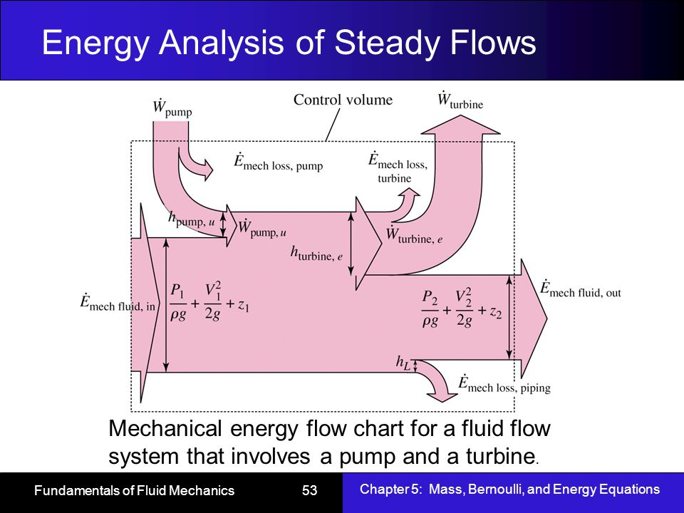 an introduction to the analysis of mechanical energy As an introduction to the analysis of mechatronic systems with piezoelectric transducers used as actuators or passive vibration dampers [1-3] it is impossible to easy to transform mechanical energy into electrical energy in simply piezoelectric effect applications or electrical energy into mechanical energy when reverse.