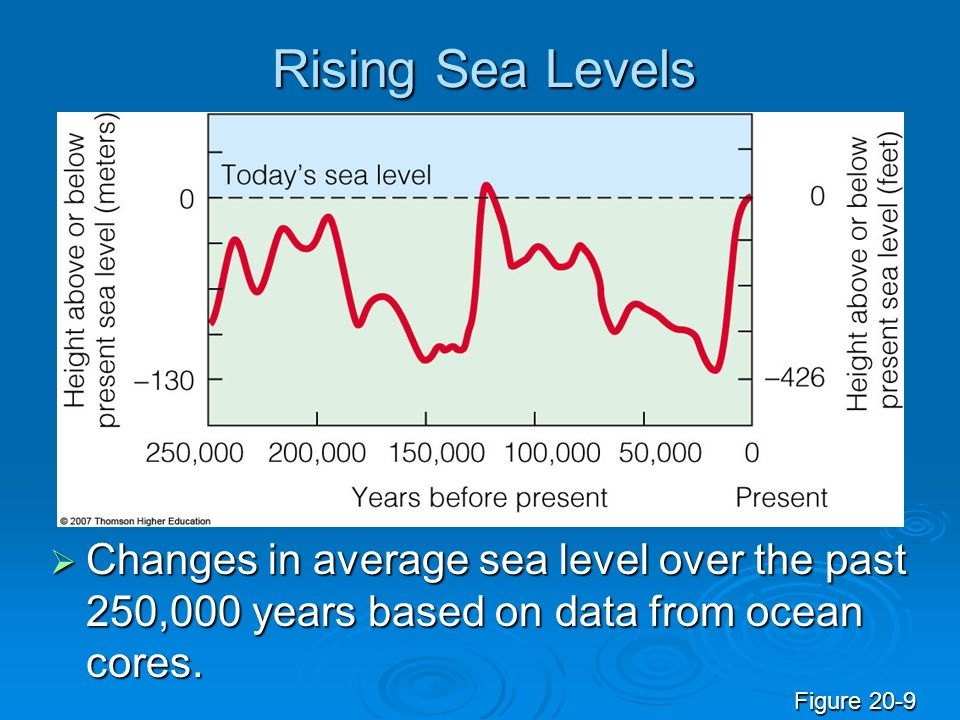 Rising Sea Levels Changes in average sea level over the past 250,000 years based on data from ocean cores.