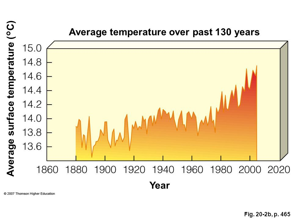 Average temperature over past 130 years