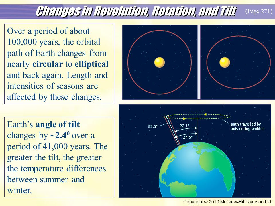 Changes in Revolution, Rotation, and Tilt