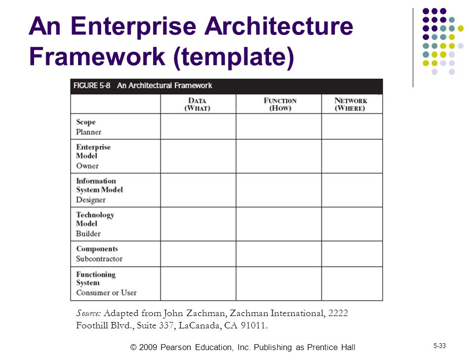 Distributed systems the overall architecture ppt video for Zachman framework template