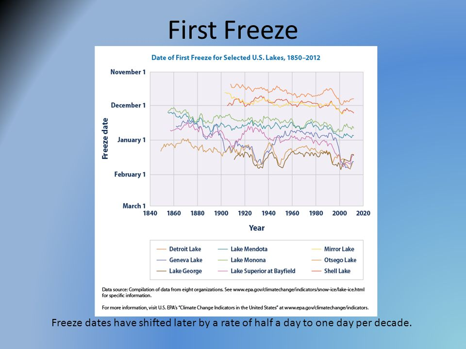 First Freeze Freeze dates have shifted later by a rate of half a day to one day per decade.