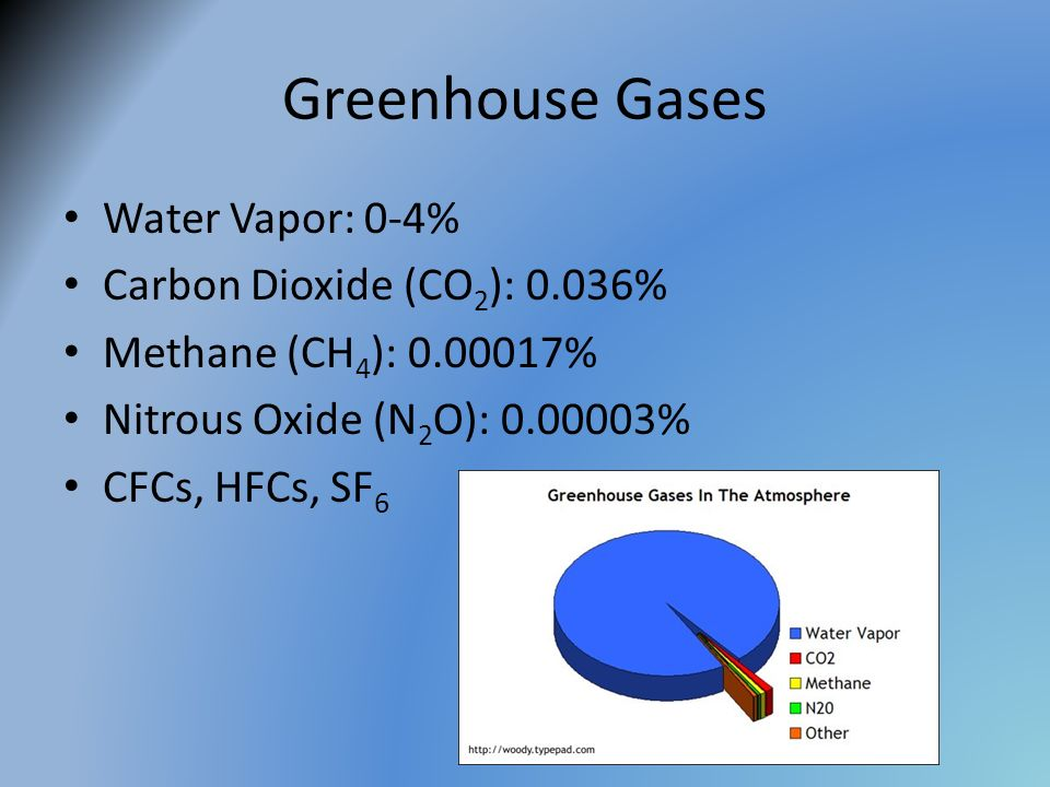 Greenhouse Gases Water Vapor: 0-4% Carbon Dioxide (CO2): 0.036%