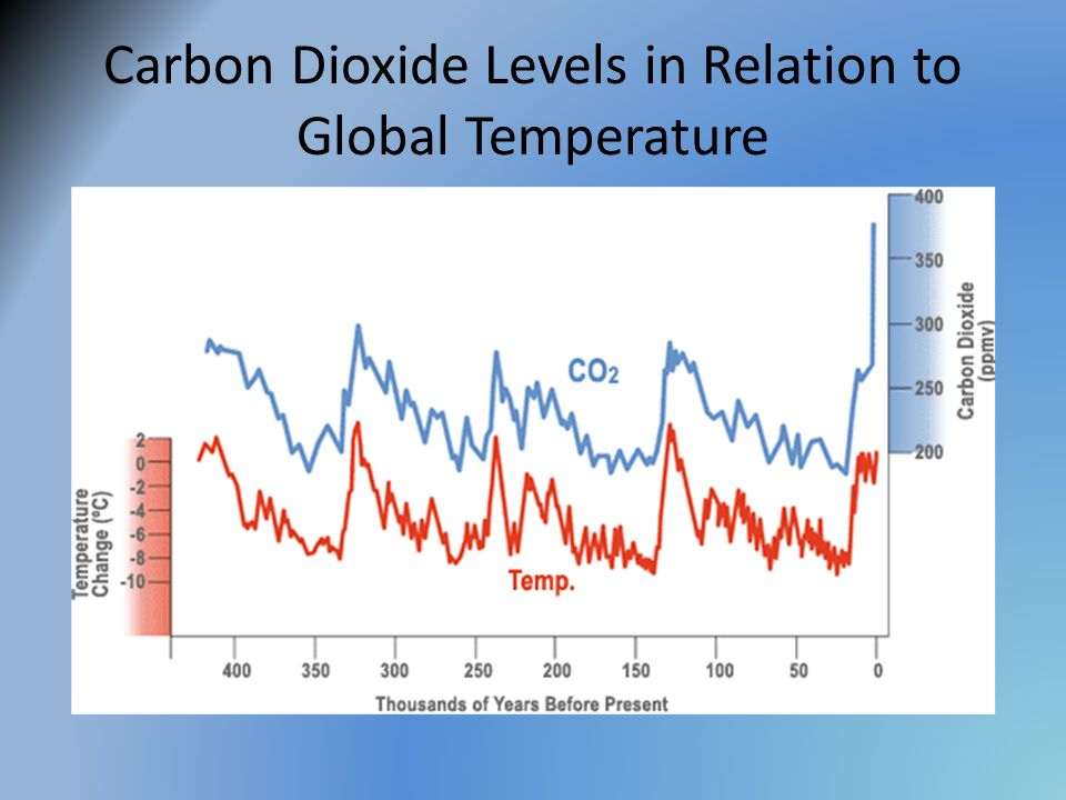 Carbon Dioxide Levels in Relation to Global Temperature