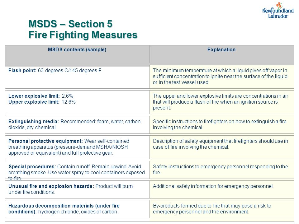 MSDS – Section 5 Fire Fighting Measures