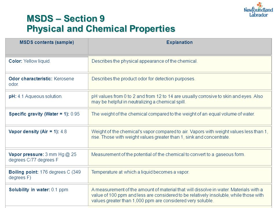 MSDS – Section 9 Physical and Chemical Properties