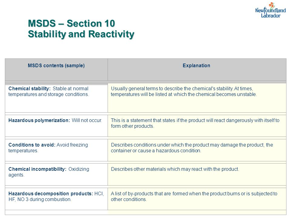 MSDS – Section 10 Stability and Reactivity