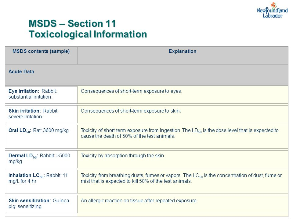 MSDS – Section 11 Toxicological Information