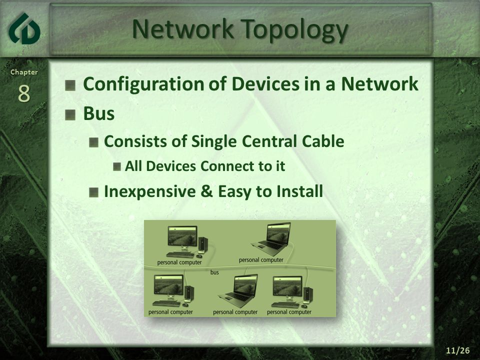 Network Topology Configuration of Devices in a Network Bus