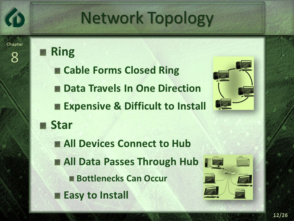 Network Topology Ring Star Cable Forms Closed Ring