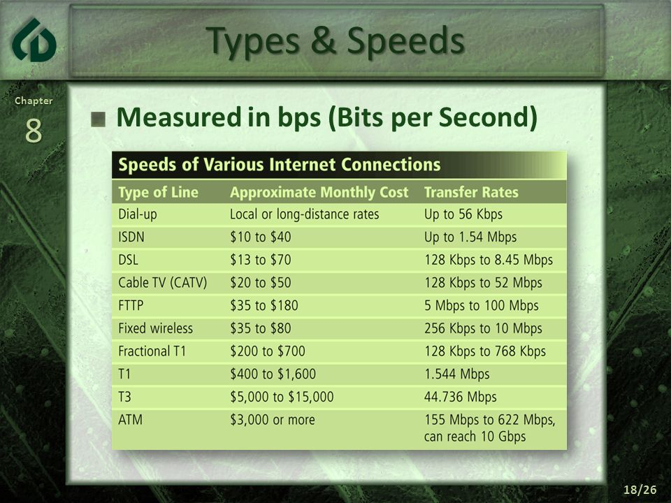 Types & Speeds Measured in bps (Bits per Second)