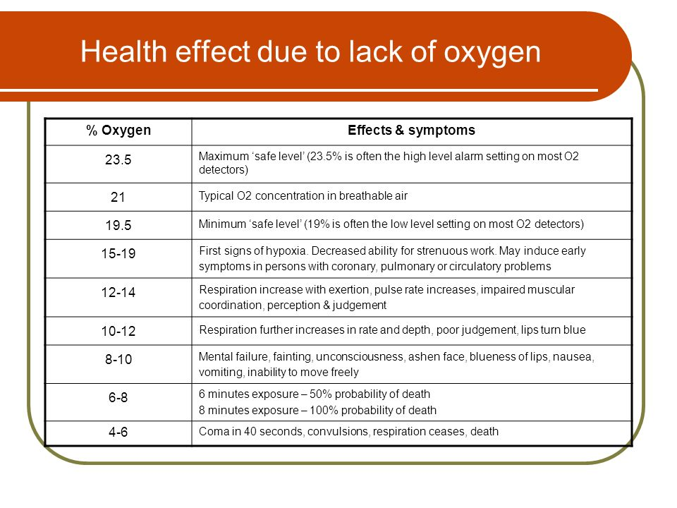 Health effect due to lack of oxygen